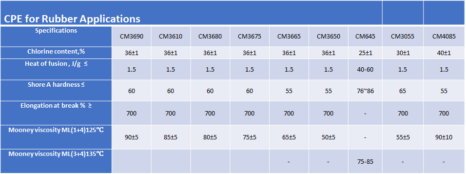 table of CPE for Rubber Applications